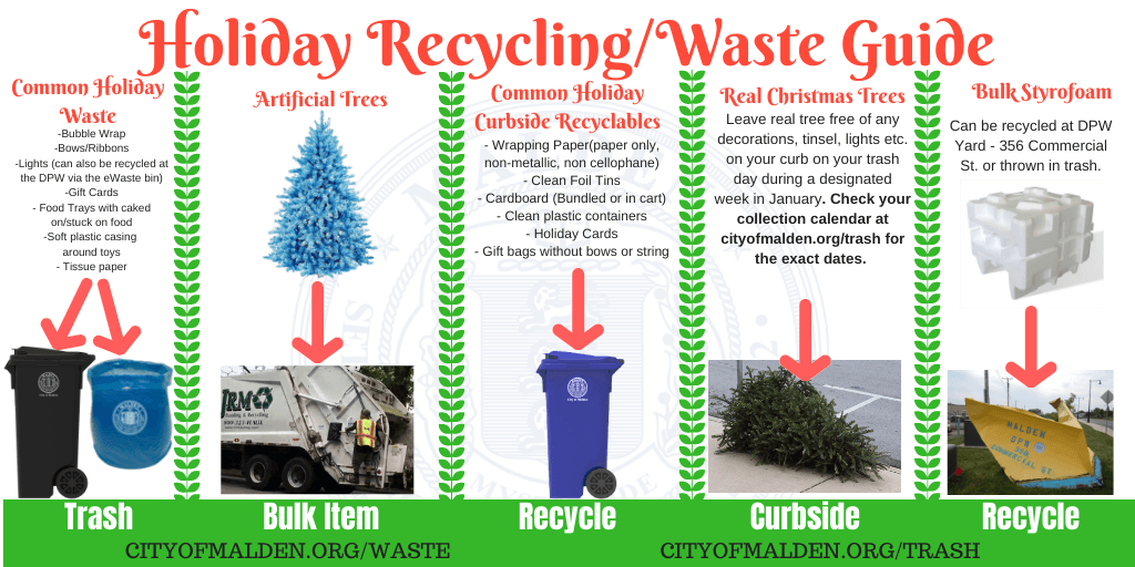 Holiday Recycling and Waste Guide